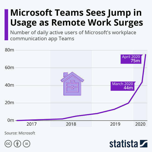 Microsoft Teams sees jump in usage amid COVID-19